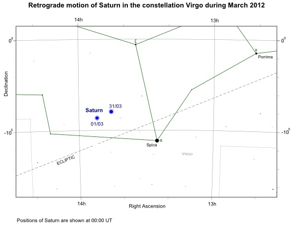 Position of Saturn in Virgo during March 2012
