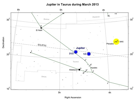 Jupiter in Taurus during March 2013