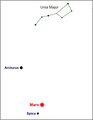 Night sky positions of Mars, Spica, Arcturus and Ursa Major on April 8, 2014