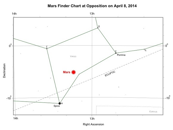 Position of Mars at opposition on April 8, 2014
