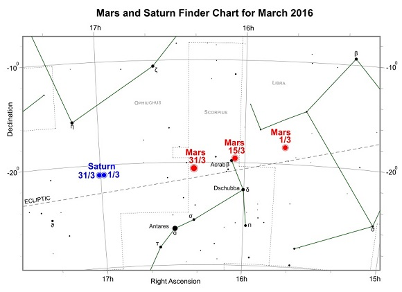 Mars and Saturn during March 2016 (credit:- freestarcharts)