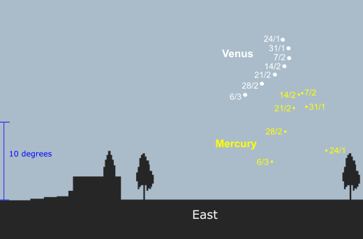 Morning apparition of Mercury as seen from latitude 35S - 45 minutes before sunrise (credit - freestarcharts)