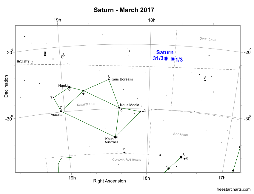 Saturn during March 2017 (credit:- freestarcharts)