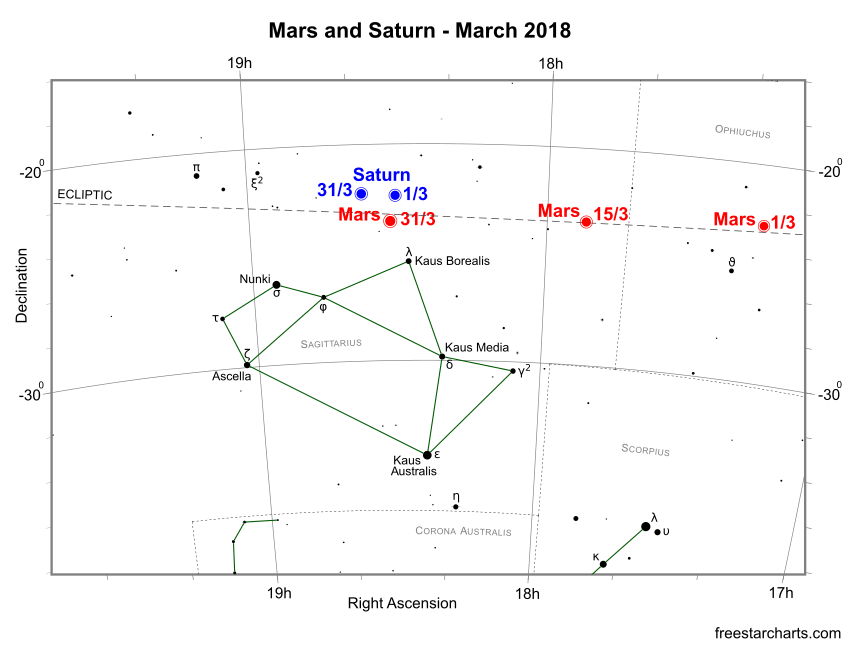 Mars and Saturn during March 2018 (credit:- freestarcharts)