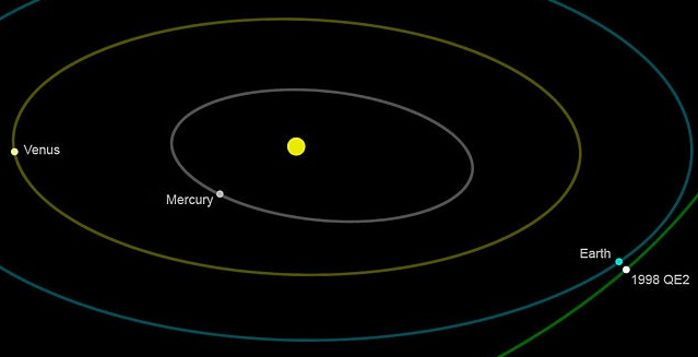 Position of asteroid 1998 QE2 at closest approach to Earth on May 31, 2013 (NASA)