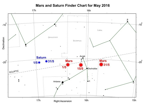 Mars and Saturn during May 2016 (credit:- freestarcharts)
