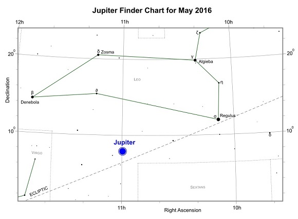 Jupiter during May 2016 (credit:- freestarcharts)