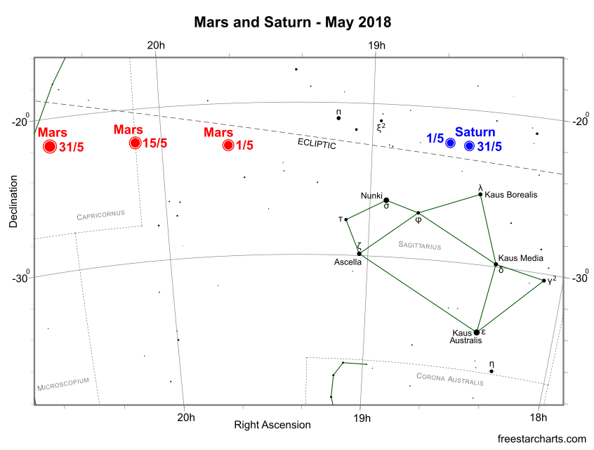 Mars and Saturn during May 2018 (credit:- freestarcharts)