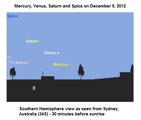 Mercury, Venus, Saturn, Spica as seen from Sydney on December 5, 2012