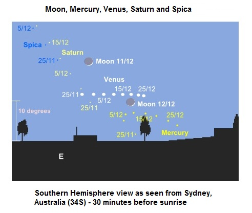 Moon, Mercury, Venus, Saturn and Spica in the Southern hemisphere morning sky - November/December 2012