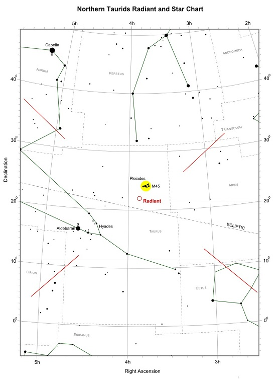 Northern Taurids Radiant and Star Chart (credit:- freestarcharts)