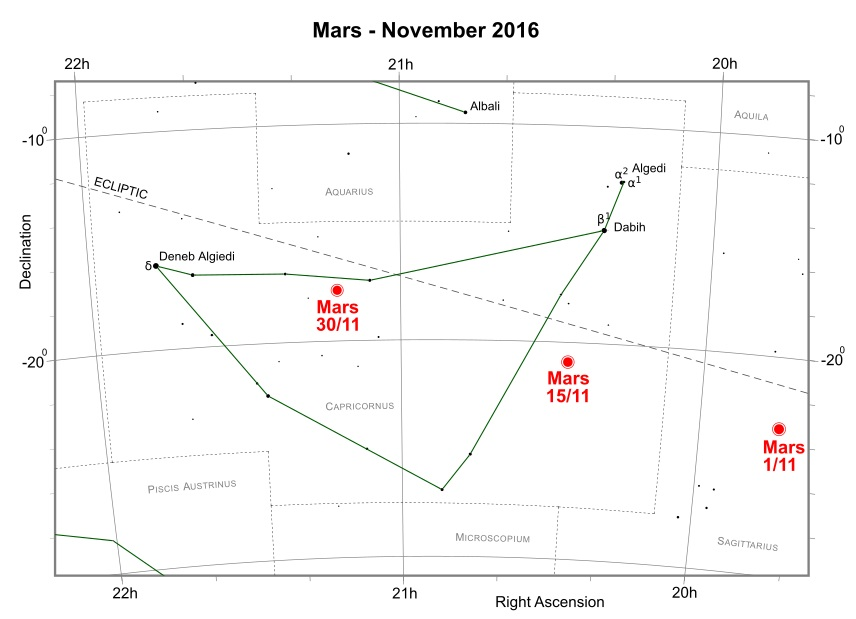Mars during November 2016 (credit:- freestarcharts)