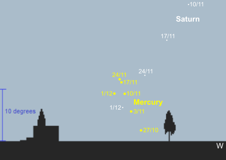 Mercury and Saturn during November evenings, 45 minutes after sunset, from mid-latitude southern locations (credit:- freestarcharts)