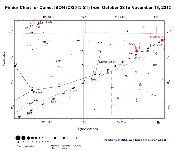 Comet ISON Finder Chart from October 28 to November 15, 2013