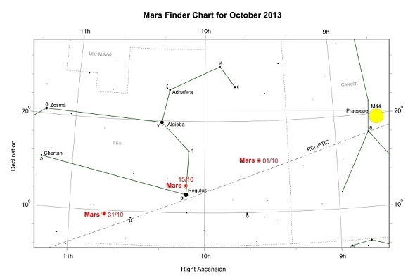 Mars during October 2013