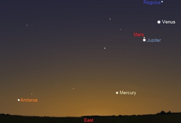 Mercury, Venus, Jupiter and Mars from mid northern latitudes, 45 minutes before sunrise on October 16th (credit:- stellarium)