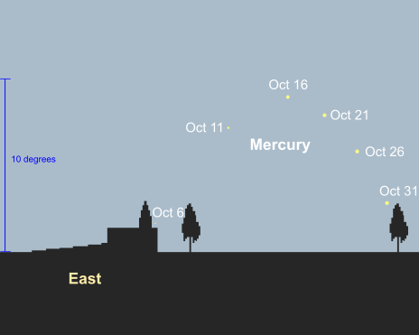 October morning apparition of Mercury from mid northern latitudes, 45 minutes before sunrise (credit:- freestarcharts)