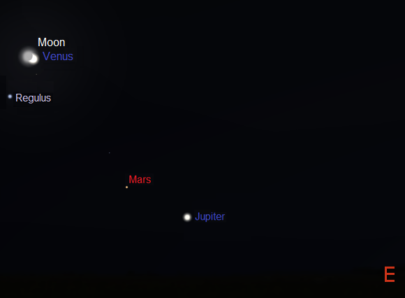 Jupiter, Mars, Venus, Regulus and the Moon - one hour before sunrise on October 9th as seen from mid Southern Latitudes (credit:- Stellarium)