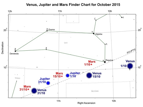 Venus, Jupiter and Mars during October 2015 (credit:- freestarcharts)