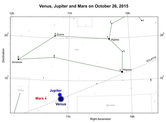 Venus, Jupiter and Mars on October 26, 2015 (credit:- freestarcharts)