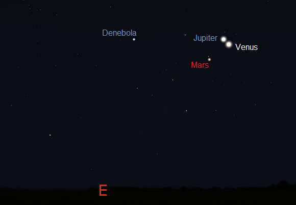 Venus, Jupiter and Mars as seen from mid northern latitudes on October 26th, 2 hours before sunrise (credit:- stellarium)