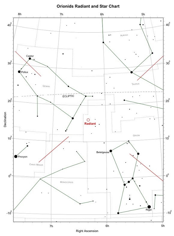 Orionids Radiant and Star Chart (credit:- freestarcharts)