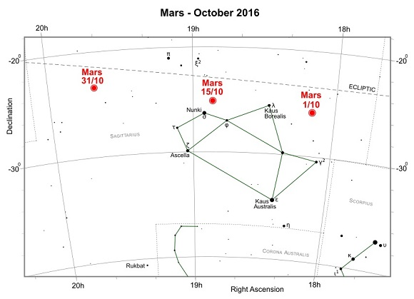 Mars during October 2016 (credit:- freestarcharts)