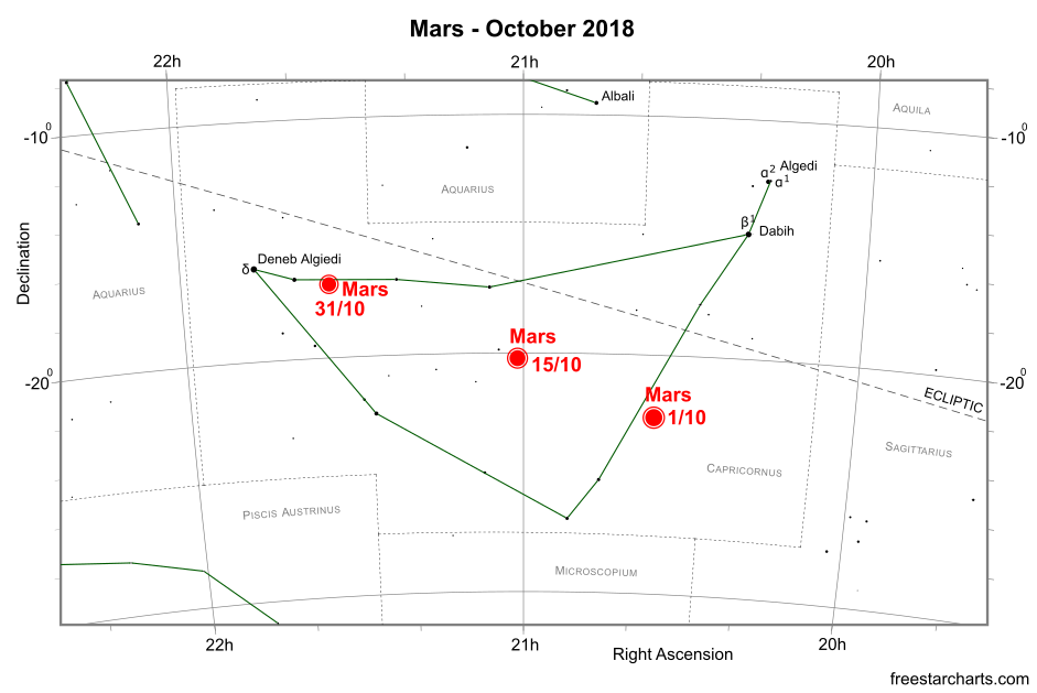 Mars during October 2018 (credit:- freestarcharts)