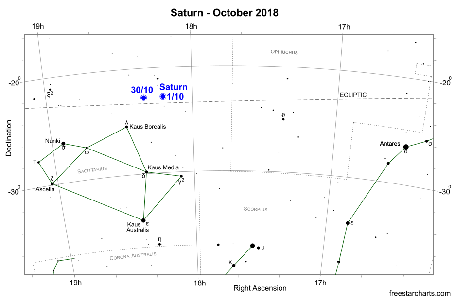 Saturn during October 2018 (credit:- freestarcharts)