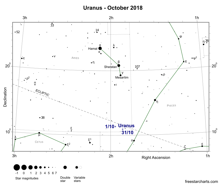 Uranus during October 2018 (credit:- freestarcharts)