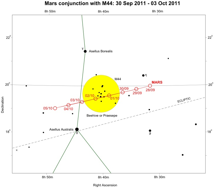 Cancer star chart showing Mars moving through M44