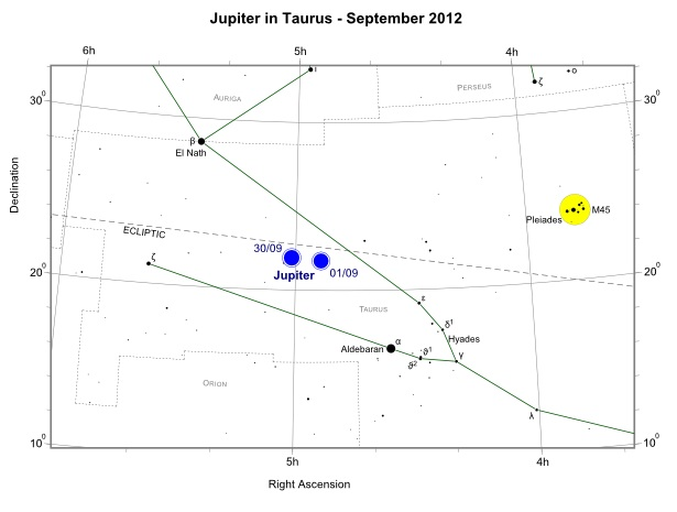 Jupiter in Taurus during September 2012