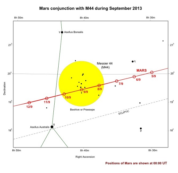 Mars and M44 conjunction during September 2013