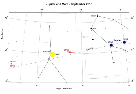 Jupiter and Mars during September 2013