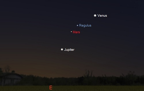 Jupiter, Mars, Venus and Regulus one hour before sunrise on September 30th as seen from Northern Latitudes (Stellarium)