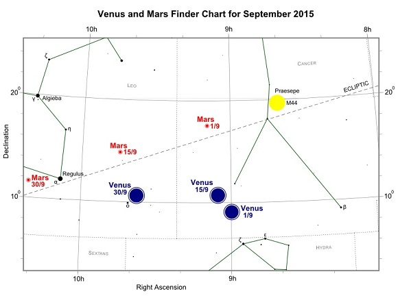 Venus and Mars during September 2015
