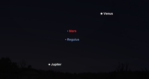 Venus, Jupiter, Mars and Regulus as seen from mid-northern temperate latitudes 45 minutes before sunrise on September 21st (credit:- stellarium)