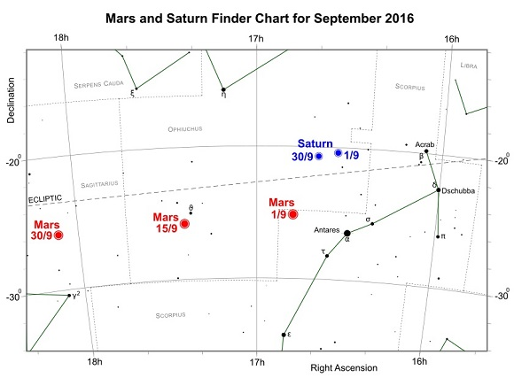 Mars and Saturn during September 2016 (credit:- freestarcharts)
