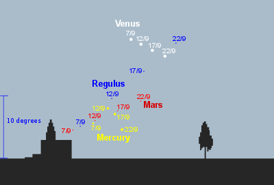 Mercury, Venus, Mars and Regulus in the early morning sky from September 7th to 22nd from mid-latitude northern locations (credit:- freestarcharts)