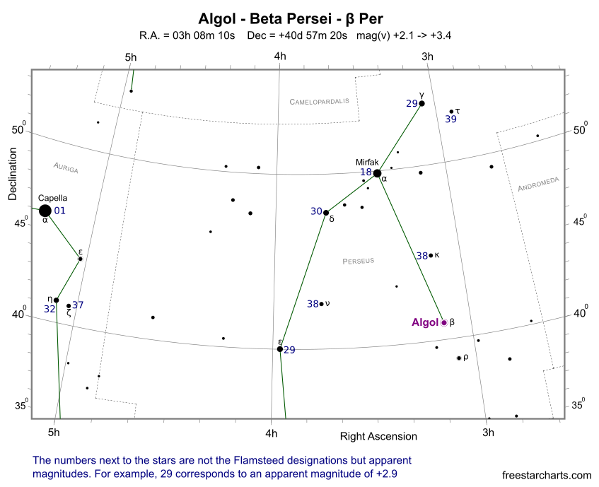 Finder Chart for Algol (credit:- freestarcharts.com)