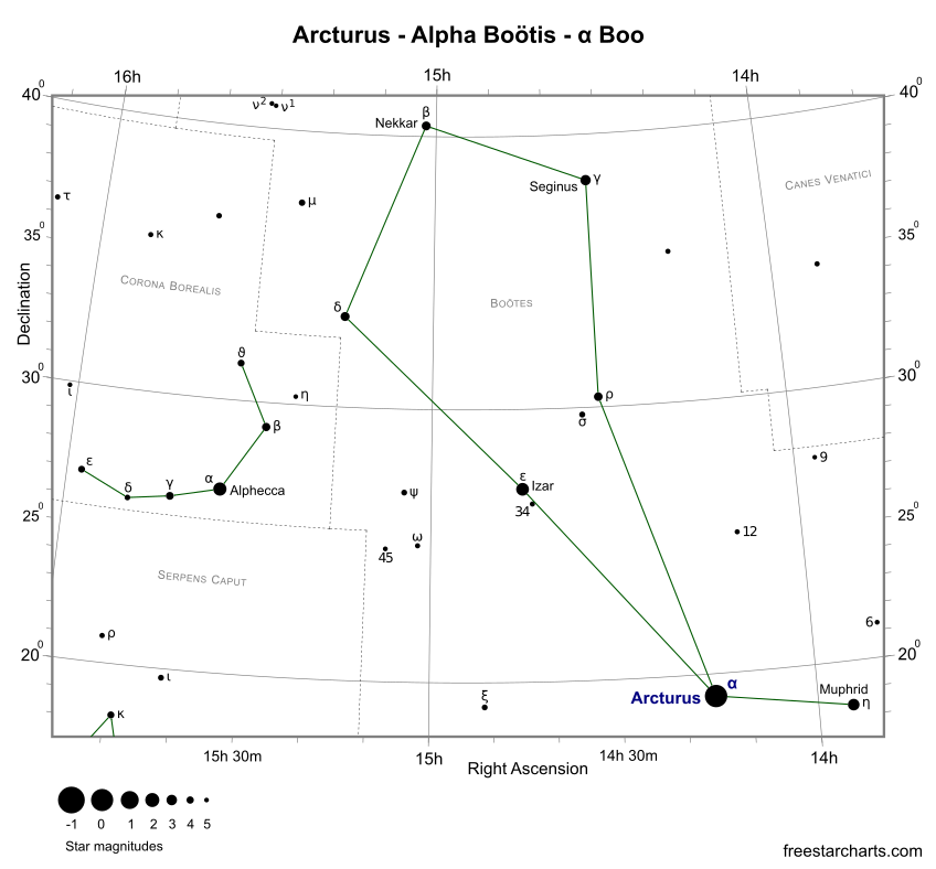 Finder Chart for Arcturus (credit:- freestarcharts)