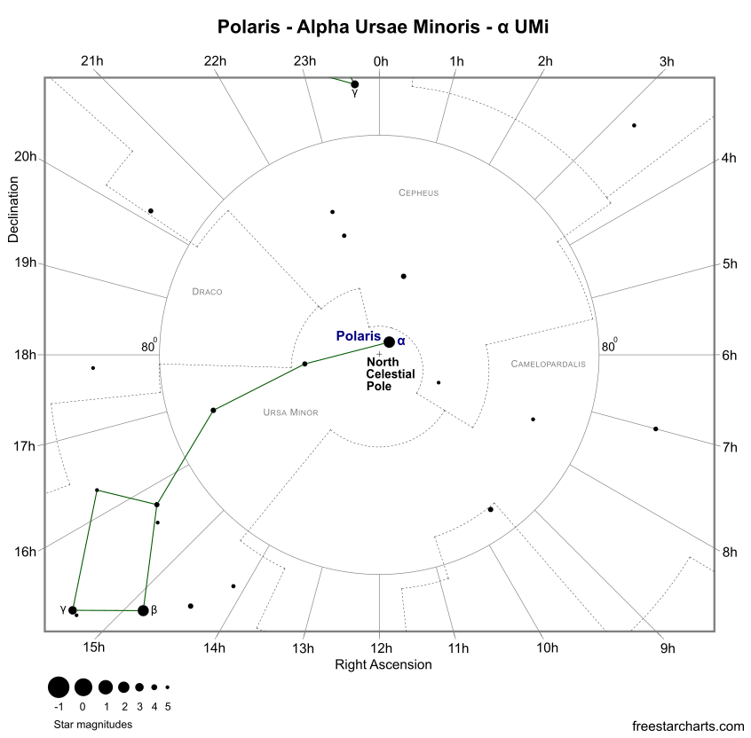 Finder Chart for Polaris (credit:- freestarcharts)