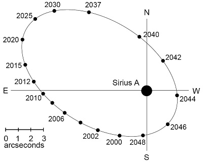 Apparent positions of Sirius B (credit:- Astronomical Society of South Africa - assa.saao.ac.za)