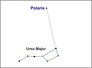 Polaris and Ursa Major (credit:- freestarcharts)